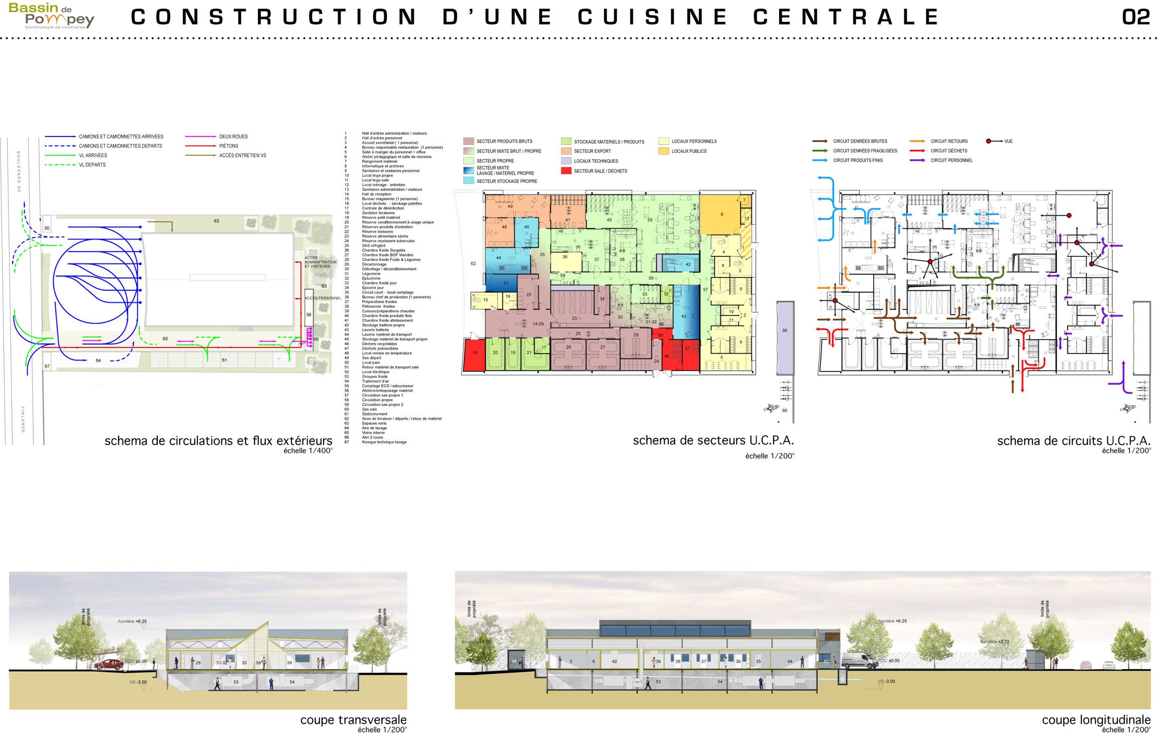 Mil lieux custines cuisine centrale - Definition d une cuisine centrale ...